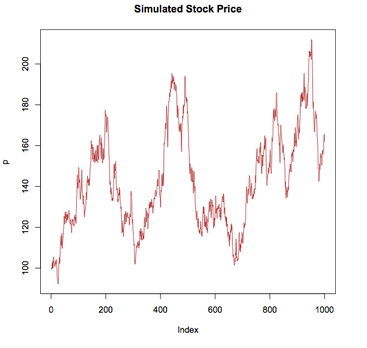 Lecture 6: Stochastic Processes and Monte Carlo